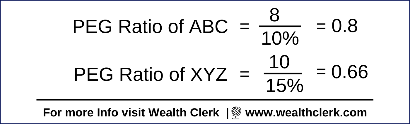 PEG Ratio Calculation of two companies