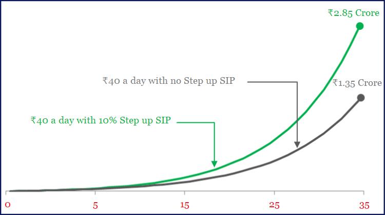 SIP vs Step up SIP