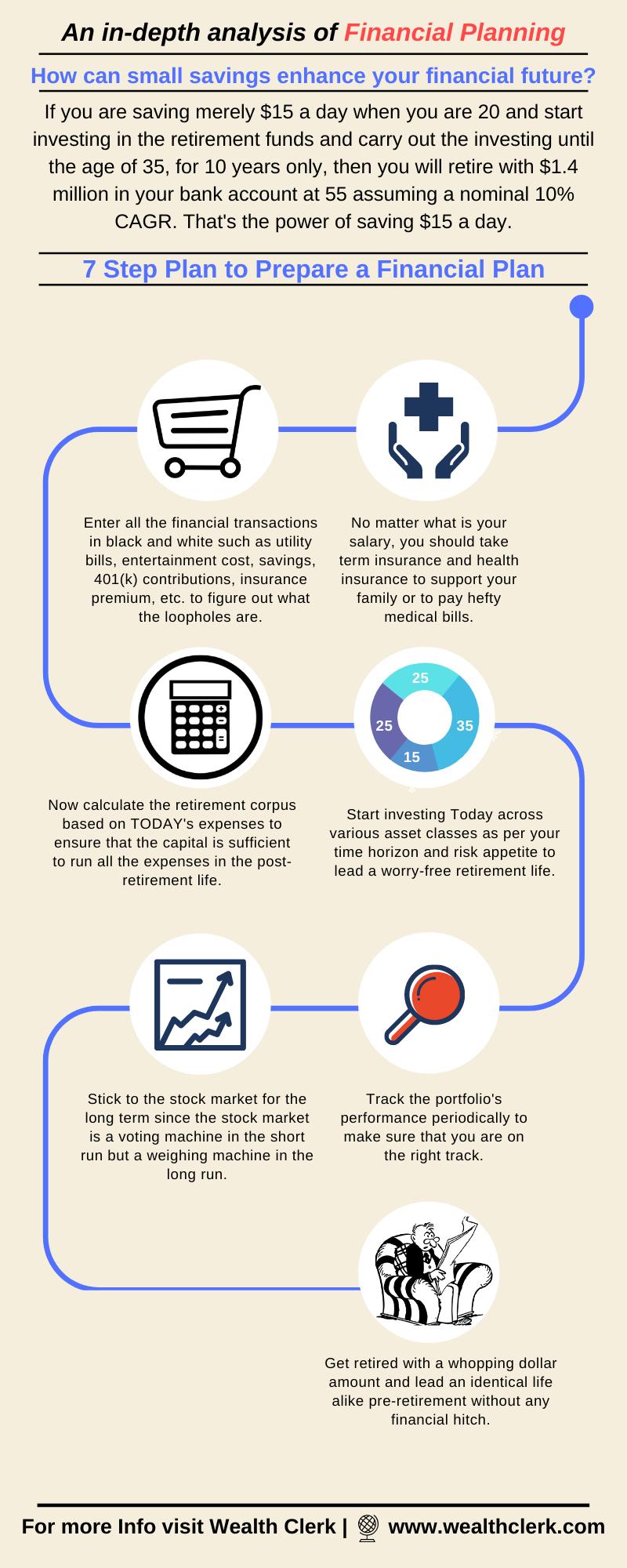 7 step financial plan